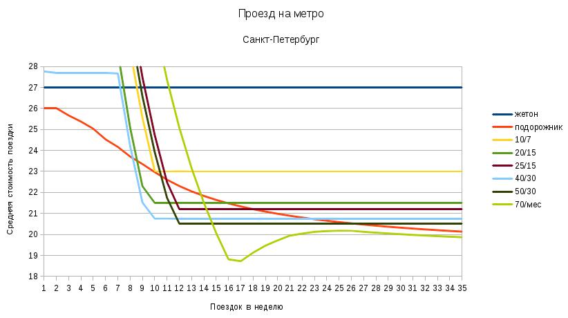 Стоимость проезда в метро Санкт-Петербурга